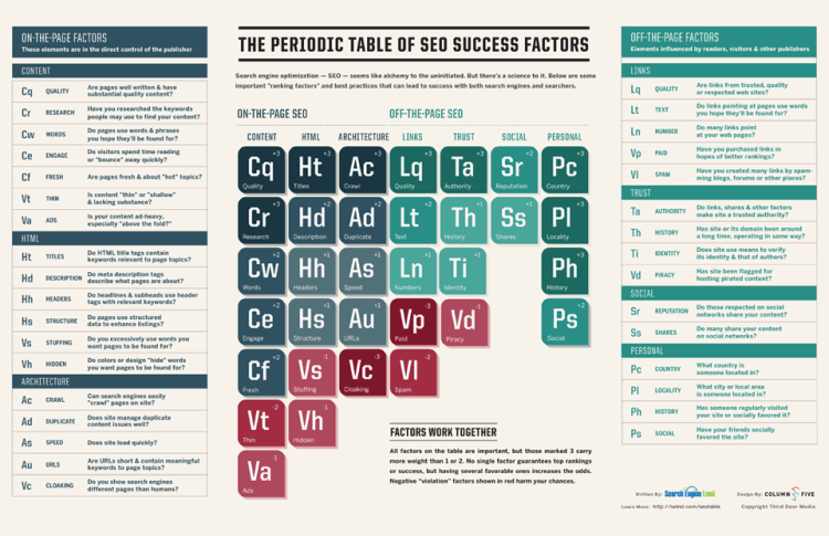SearchEngineLand Periodic Table of SEO